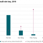 Số liệu thú vị về ngành du lịch nghỉ dưỡng Việt Nam