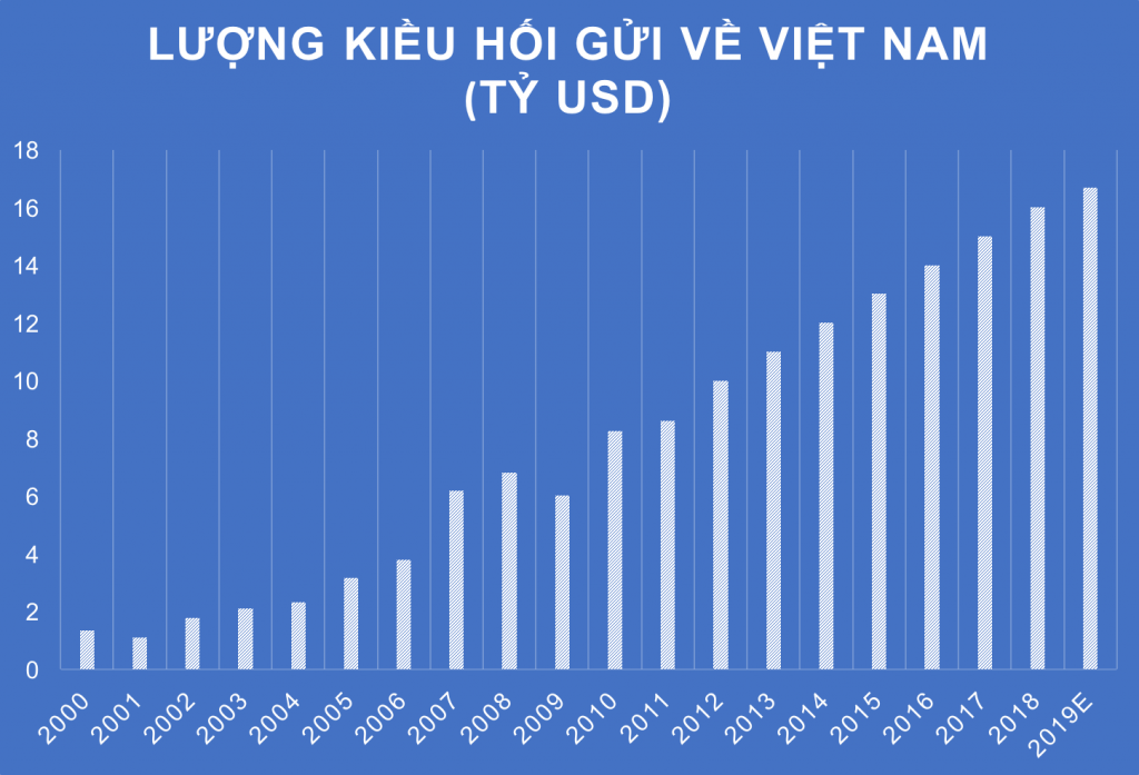 luong-kieu-hoi-do-vao-viet-nam-tang-manh