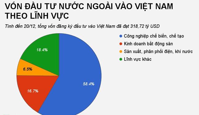 von-dau-tu-nuoc-ngoai-vao-viet-nam-tang-manh