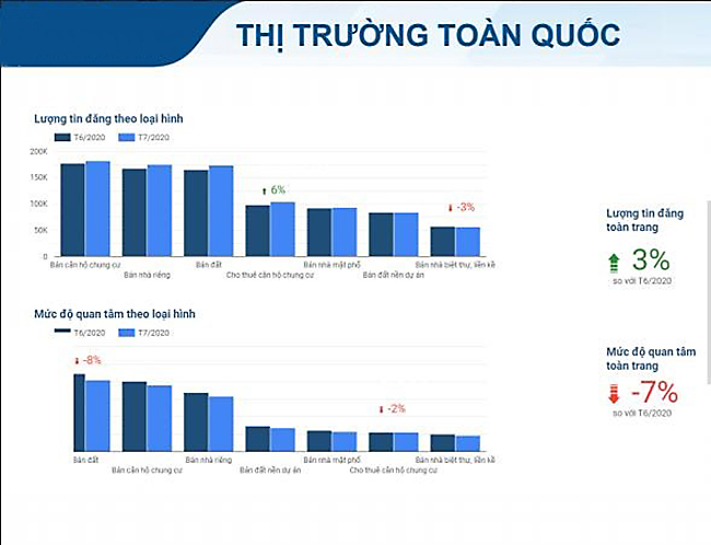 tinh-hinh-thi-truong-bat-dong-san-thang-7-2020