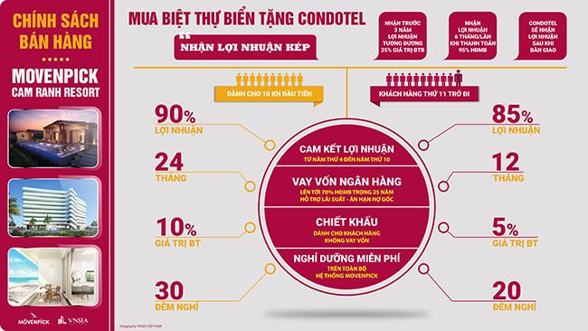 chinh-sach-ban-hang-movenpick-cam-ranh-chuan